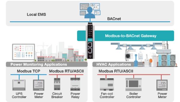 MGate 5217 Modbus/BACnet keitiklis galios kontrolei