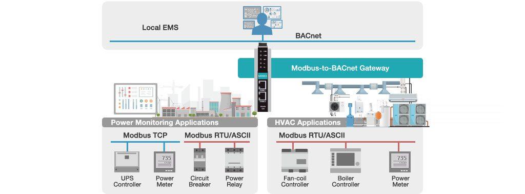 Moxa Modbus to BACnet gateways power monitoring